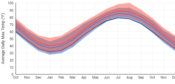 Monthly Average Daily Max Temp (F)