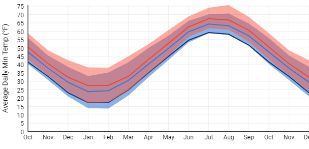 Monthly Average Daily Min Temperature (F)