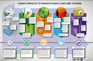 infographic Climate Impacts to Pennsylvania's Lack Erie Tourism