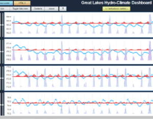 great lakes hydro-climate dashboard